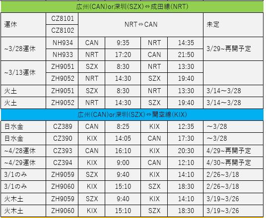 中国おもしろ珍道中,新型肺炎,コロナウィルス,新型コロナウィルス,飛行機最新情報