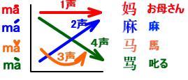 中国おもしろ珍道中,中国最新情報,中国語講座